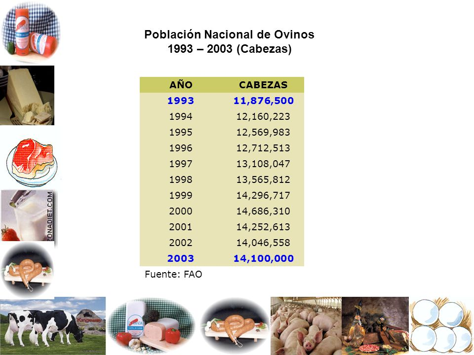 Población Nacional de Ovinos 1993 – 2003 (Cabezas)