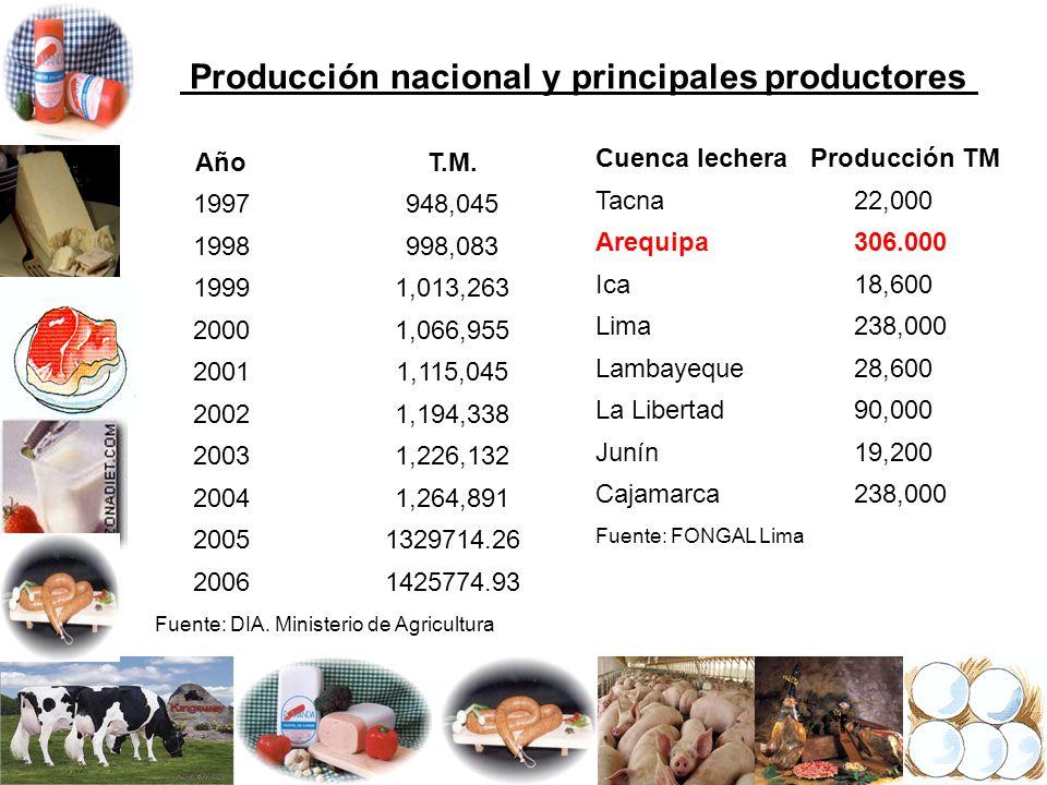 Producción nacional y principales productores