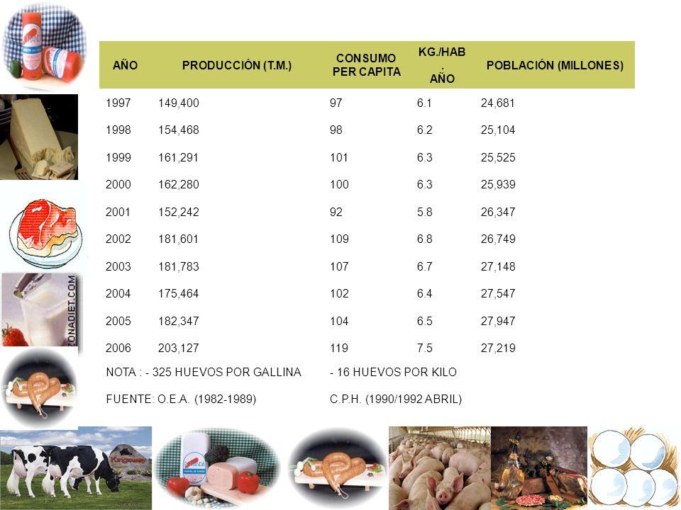 AÑO PRODUCCIÓN (T.M.) CONSUMO PER CAPITA. KG./HAB. AÑO. POBLACIÓN (MILLONES) 1997. 149,400. 97.