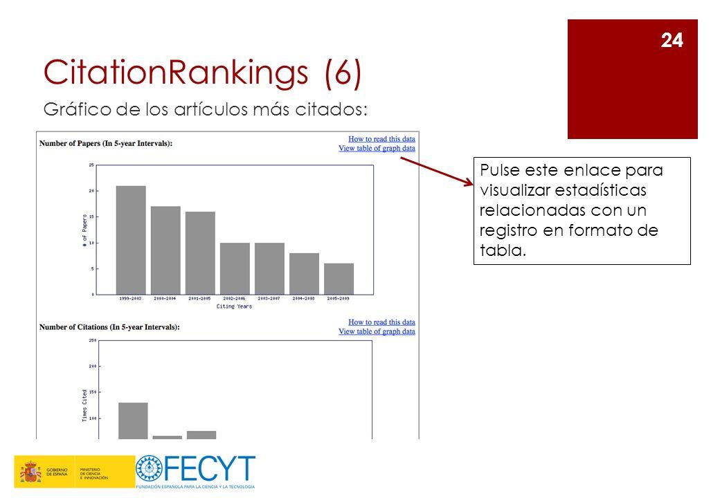 CitationRankings (6) Gráfico de los artículos más citados: