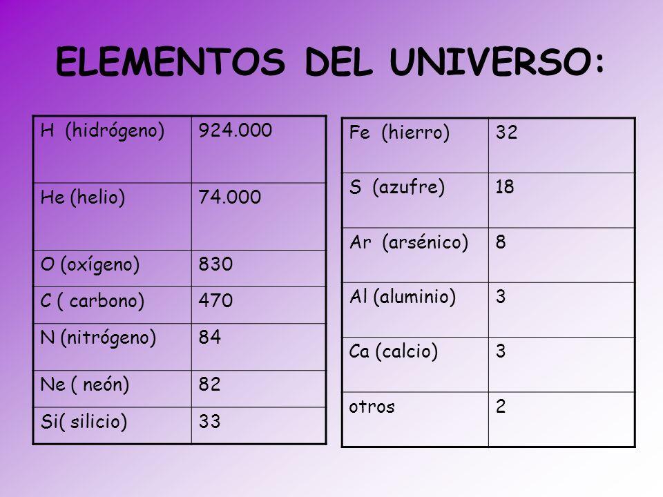 ELEMENTOS DEL UNIVERSO: