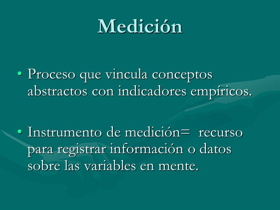 Medición Proceso que vincula conceptos abstractos con indicadores empíricos.