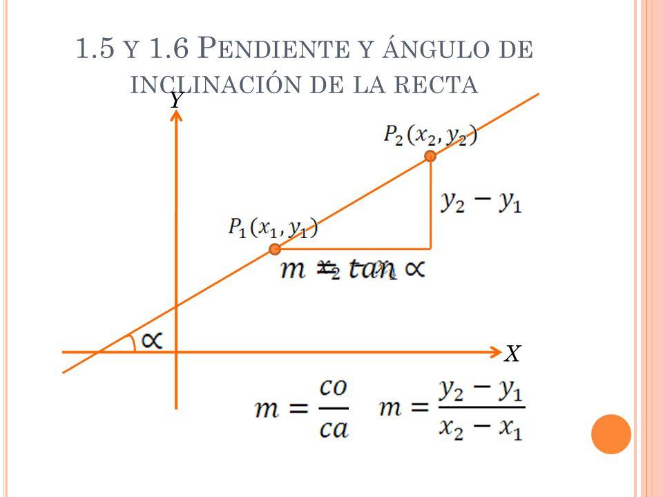 1.5 y 1.6 Pendiente y ángulo de inclinación de la recta