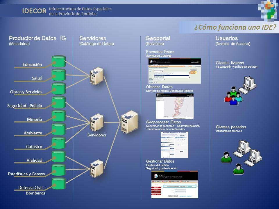 IDECOR ¿Cómo funciona una IDE Productor de Datos IG Servidores