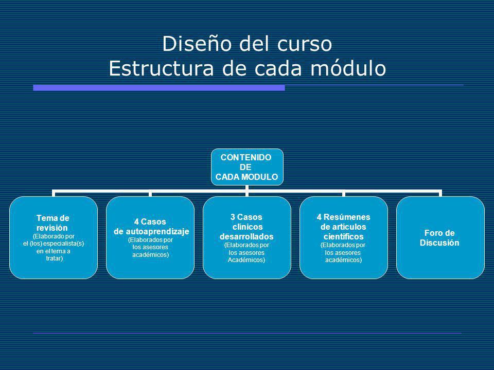 Diseño del curso Estructura de cada módulo