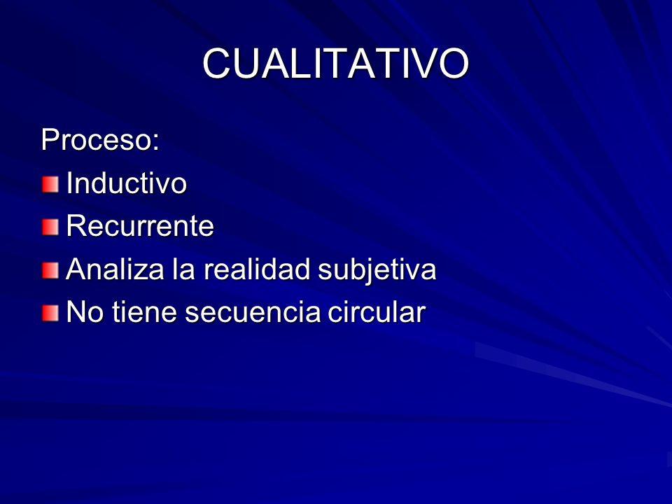 CUALITATIVO Proceso: Inductivo Recurrente