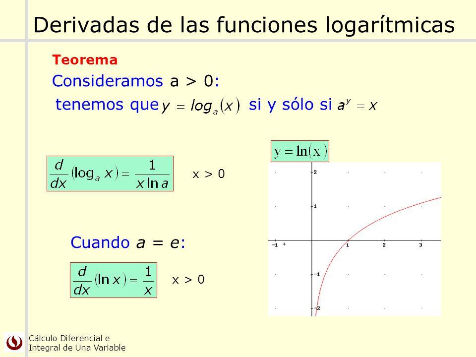 Derivadas de las funciones logarítmicas