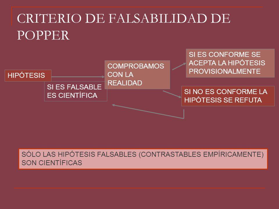 CRITERIO DE FALSABILIDAD DE POPPER