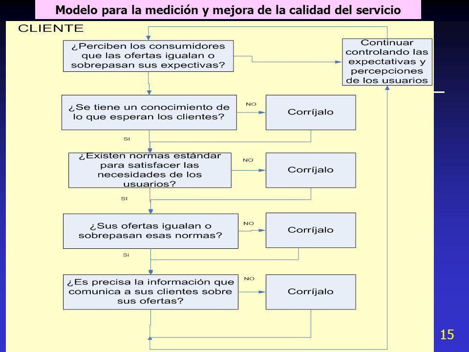 Modelo para la medición y mejora de la calidad del servicio
