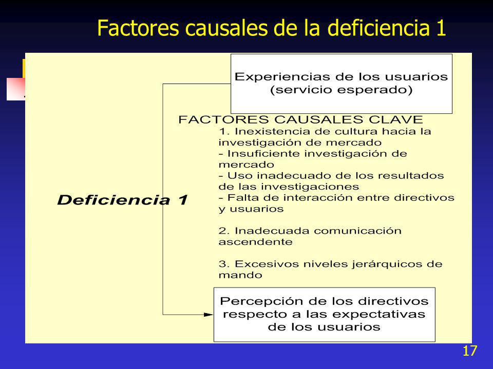 Factores causales de la deficiencia 1