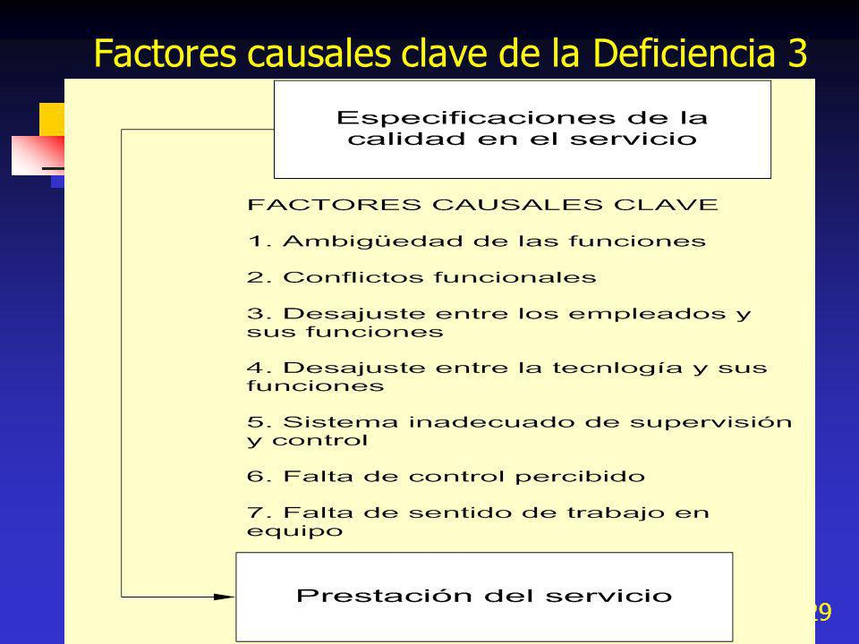 Factores causales clave de la Deficiencia 3