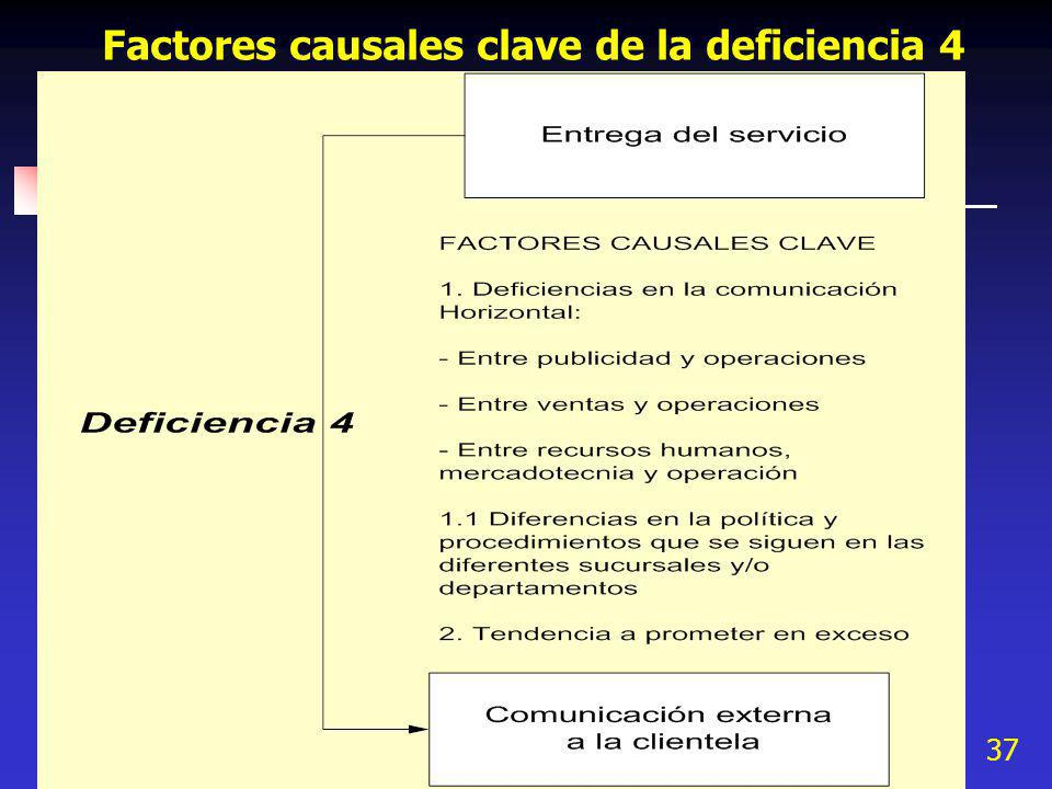 Factores causales clave de la deficiencia 4