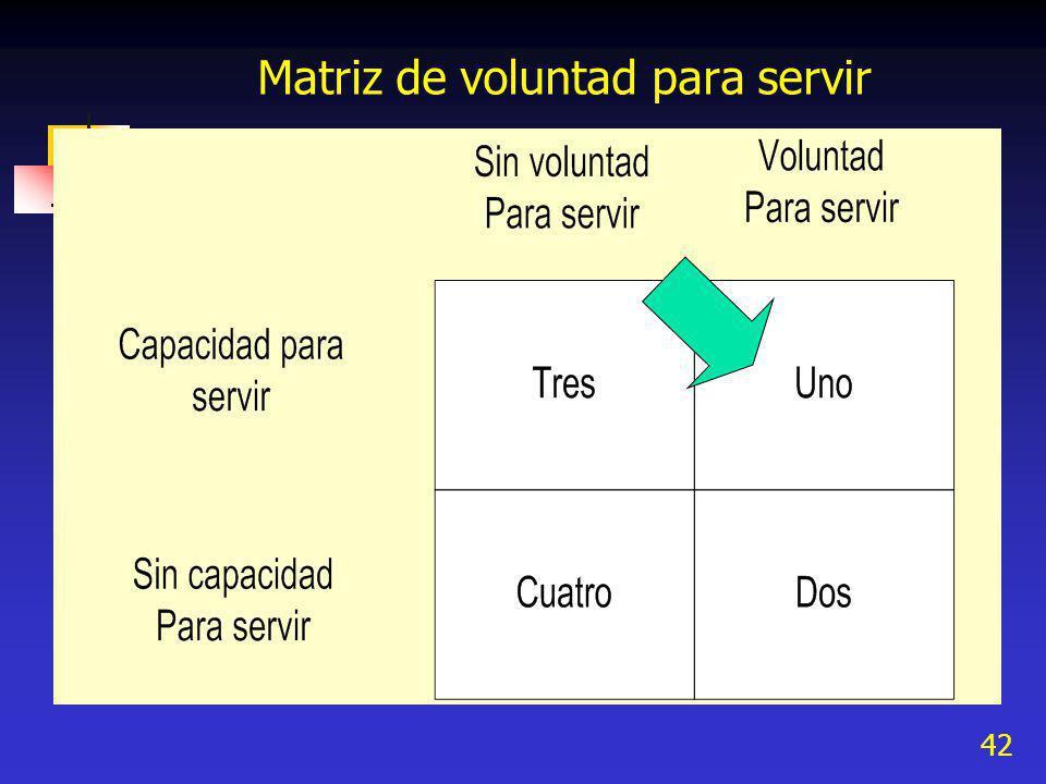 Matriz de voluntad para servir