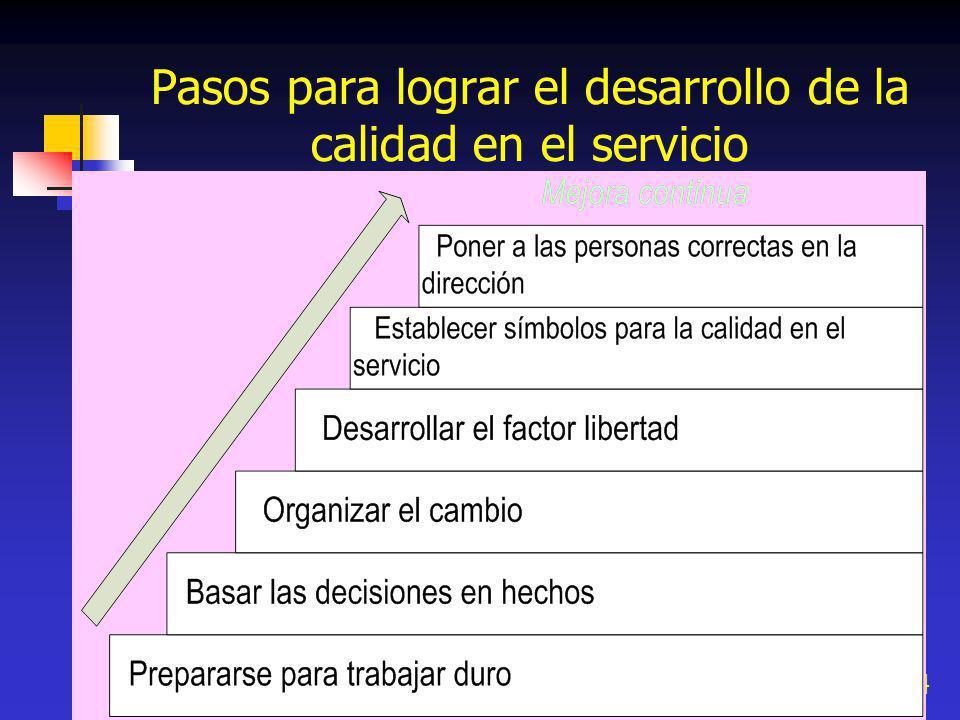 Pasos para lograr el desarrollo de la calidad en el servicio