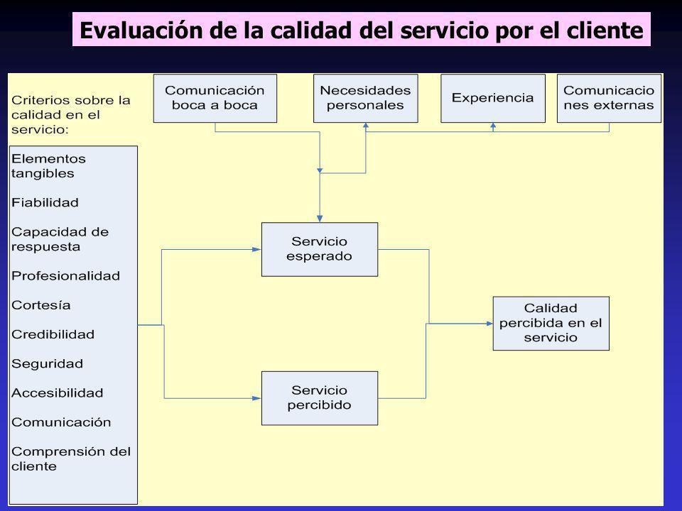 Evaluación de la calidad del servicio por el cliente