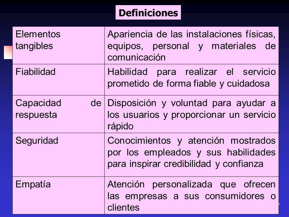 Definiciones Elementos tangibles. Apariencia de las instalaciones físicas, equipos, personal y materiales de comunicación.