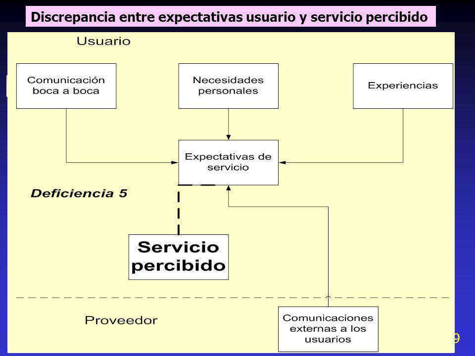 Discrepancia entre expectativas usuario y servicio percibido