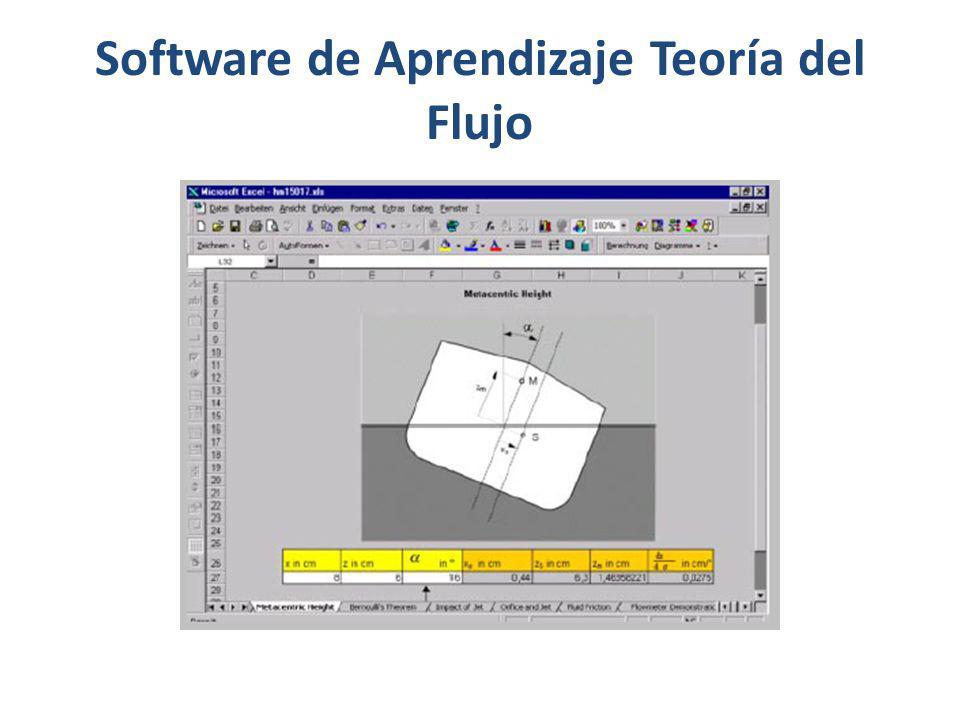 Software de Aprendizaje Teoría del Flujo