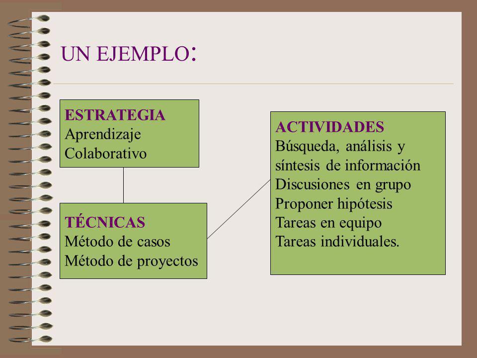 UN EJEMPLO: ESTRATEGIA Aprendizaje ACTIVIDADES Colaborativo