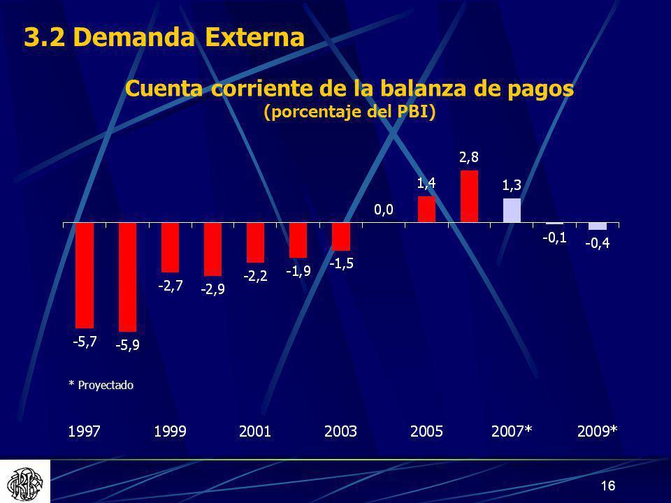 Cuenta corriente de la balanza de pagos (porcentaje del PBI)