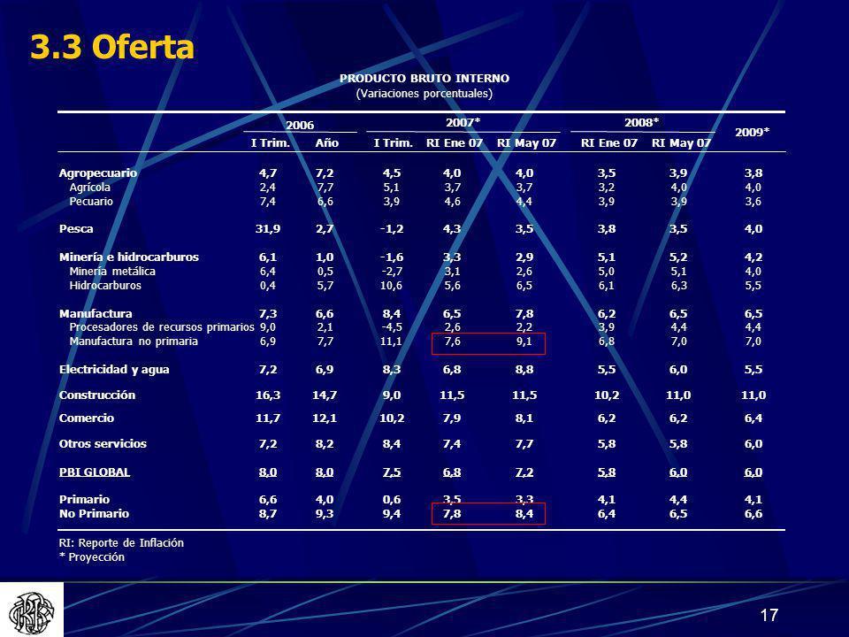 3.3 Oferta PRODUCTO BRUTO INTERNO (Variaciones porcentuales) 2006
