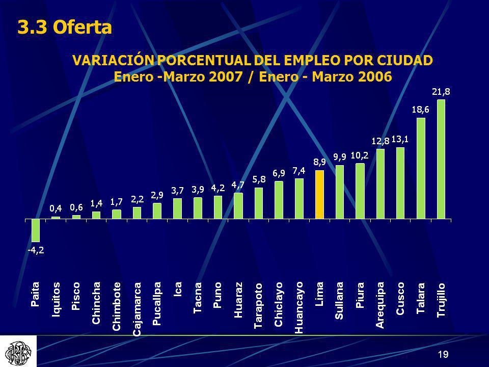 3.3 Oferta VARIACIÓN PORCENTUAL DEL EMPLEO POR CIUDAD