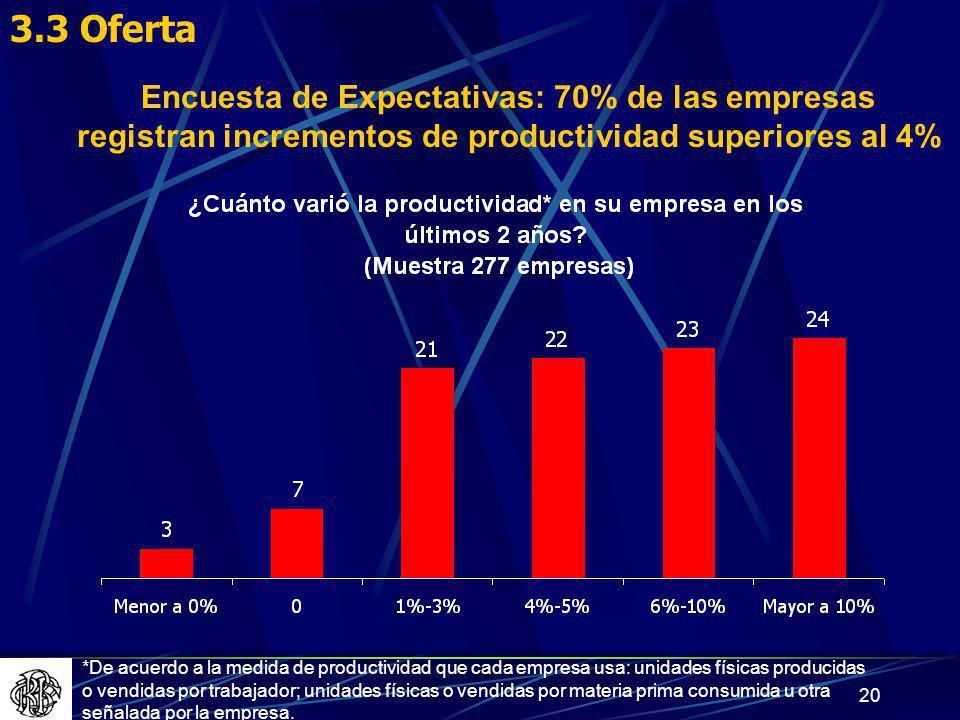 3.3 Oferta Encuesta de Expectativas: 70% de las empresas registran incrementos de productividad superiores al 4%