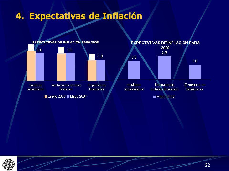 4. Expectativas de Inflación