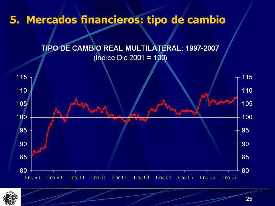 5. Mercados financieros: tipo de cambio
