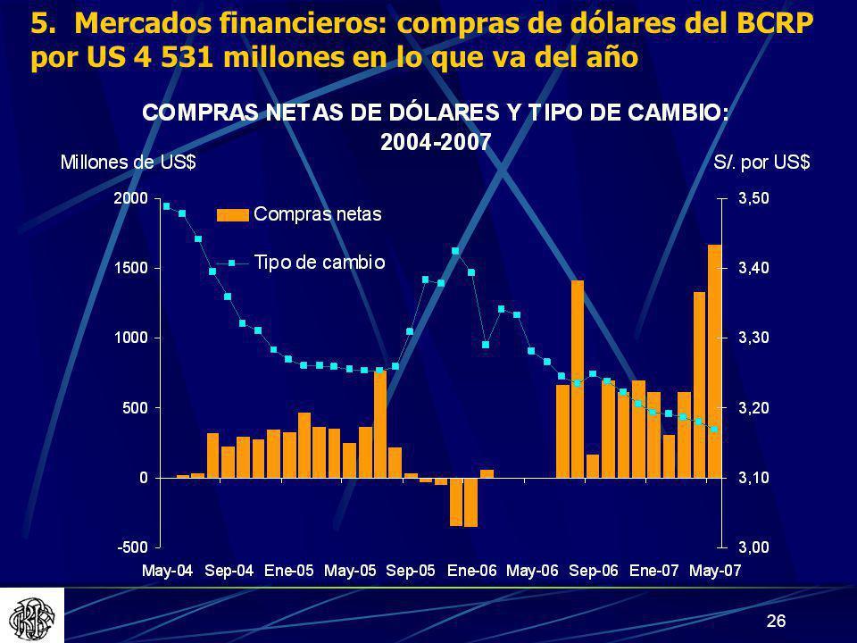 5. Mercados financieros: compras de dólares del BCRP por US 4 531 millones en lo que va del año