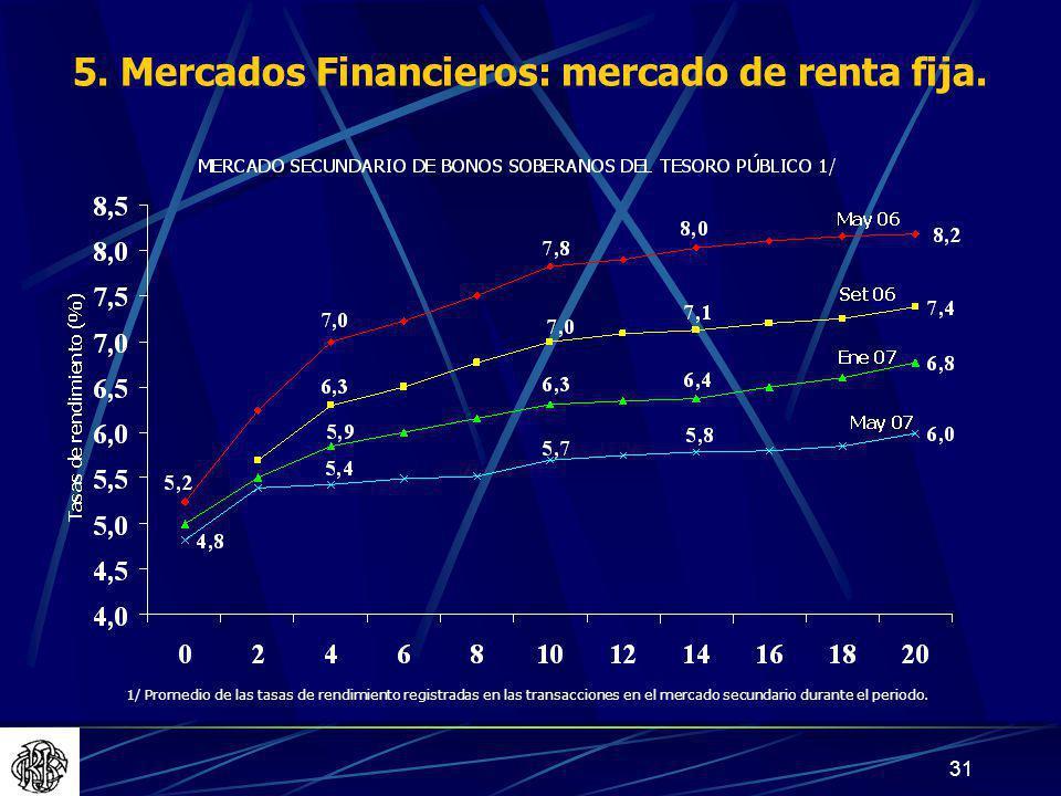 5. Mercados Financieros: mercado de renta fija.