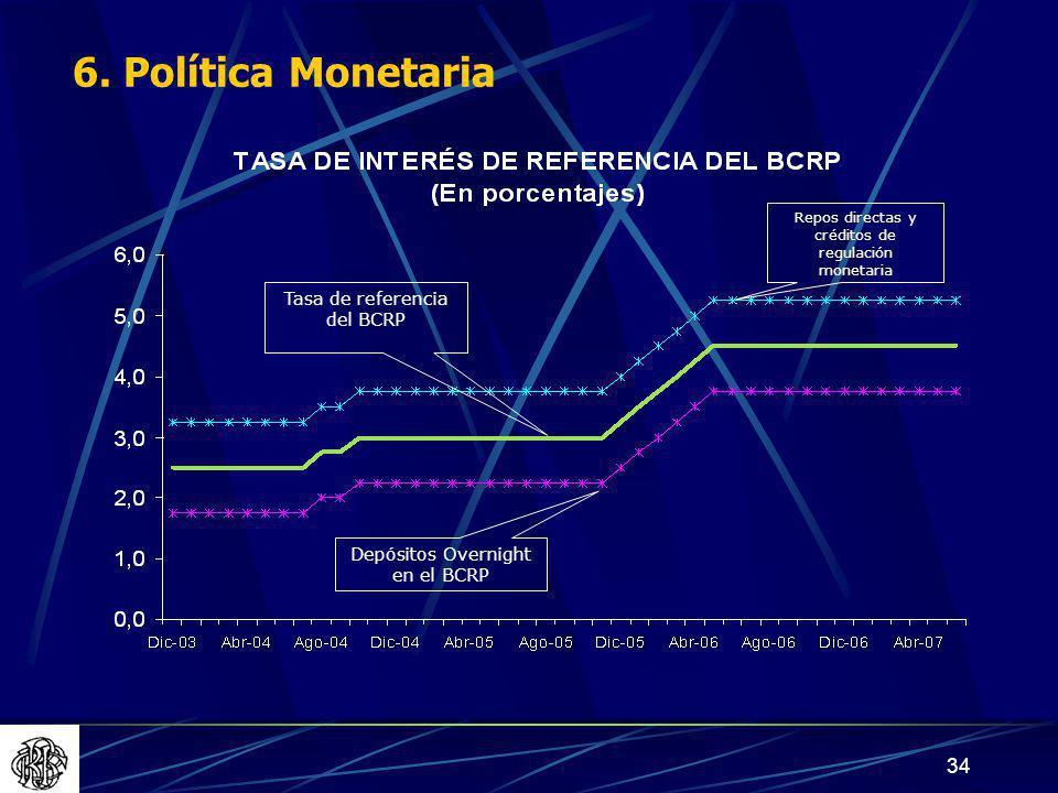 6. Política Monetaria Tasa de referencia del BCRP
