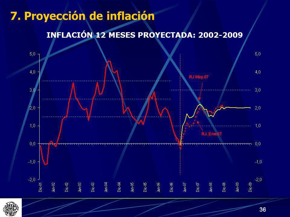 7. Proyección de inflación