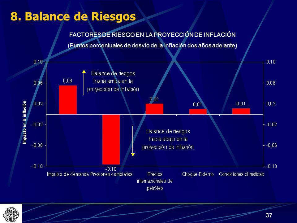 8. Balance de Riesgos FACTORES DE RIESGO EN LA PROYECCIÓN DE INFLACIÓN