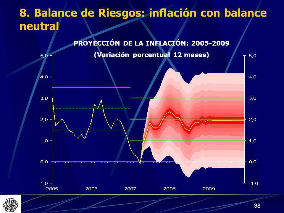 PROYECCIÓN DE LA INFLACIÓN: 2005-2009 (Variación porcentual 12 meses)