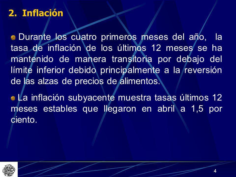 2. Inflación