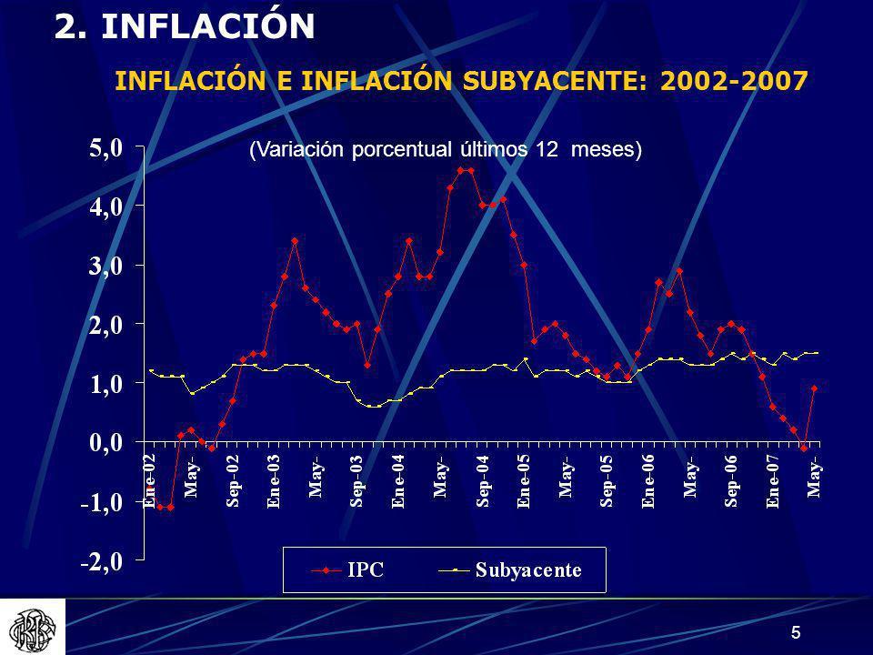 INFLACIÓN E INFLACIÓN SUBYACENTE: 2002-2007