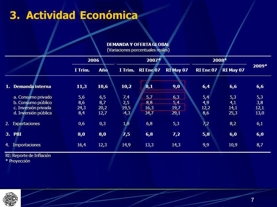3. Actividad Económica DEMANDA Y OFERTA GLOBAL