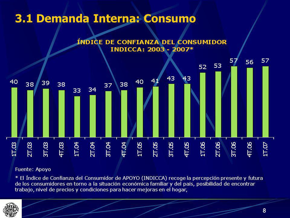 3.1 Demanda Interna: Consumo