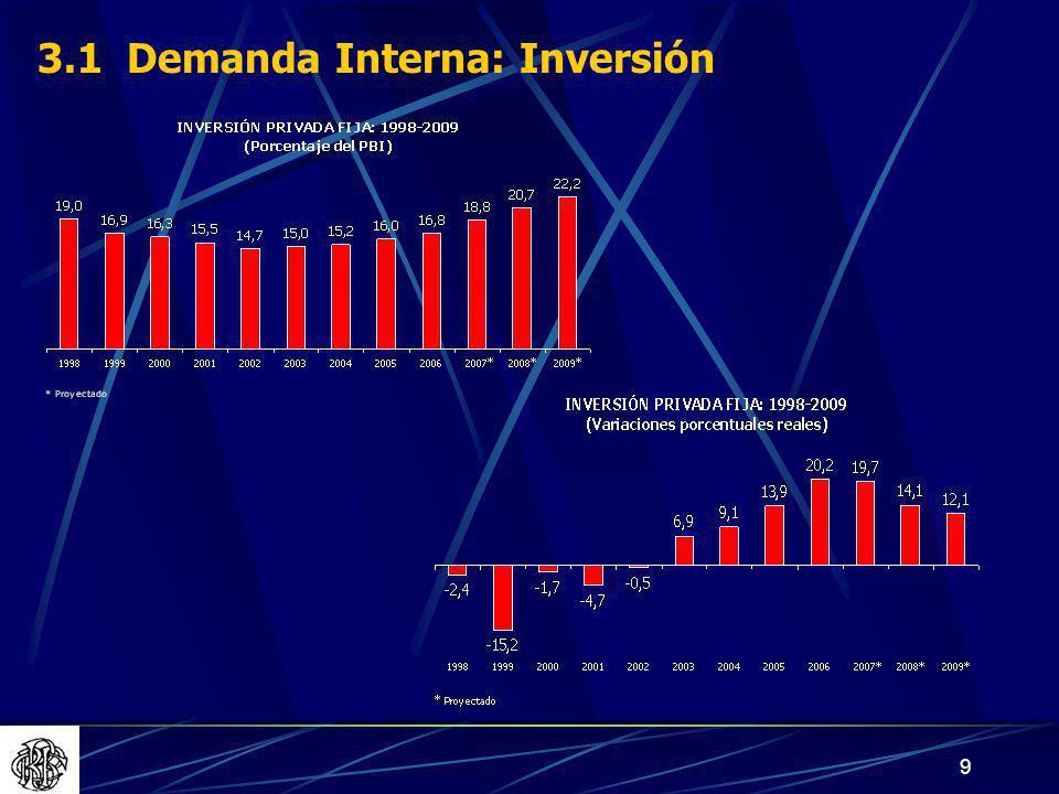 3.1 Demanda Interna: Inversión