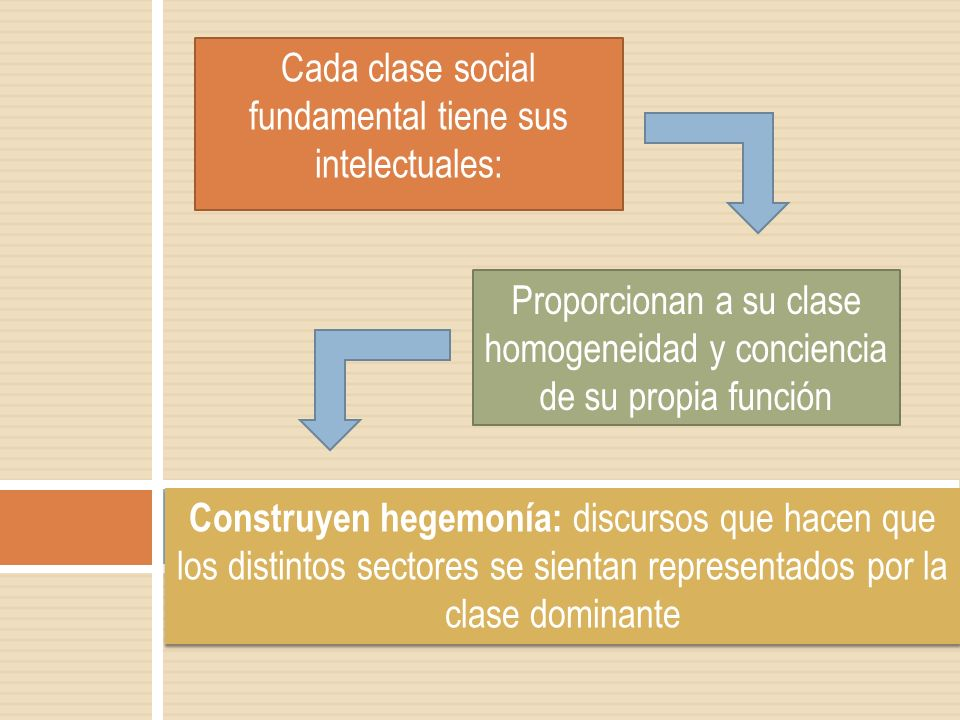 Cada clase social fundamental tiene sus intelectuales: