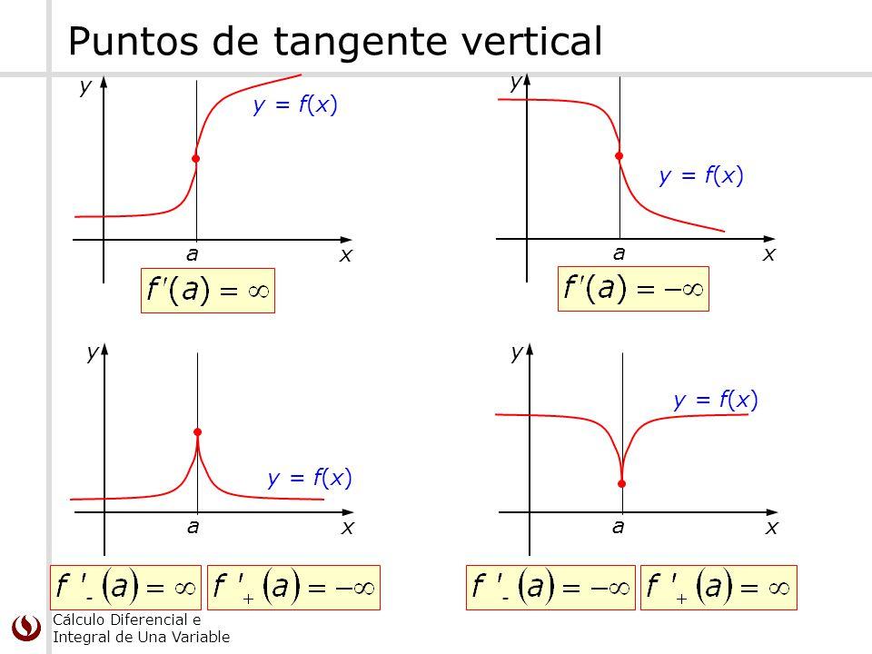 Puntos de tangente vertical