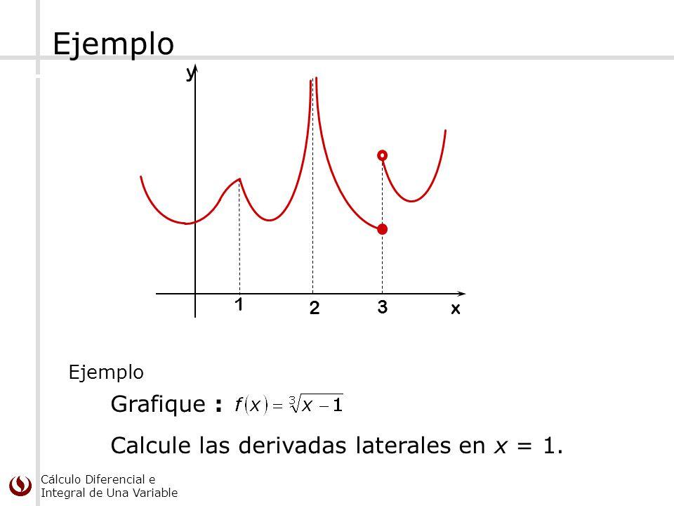 Ejemplo Grafique : Calcule las derivadas laterales en x = 1. y 1 2 3 x