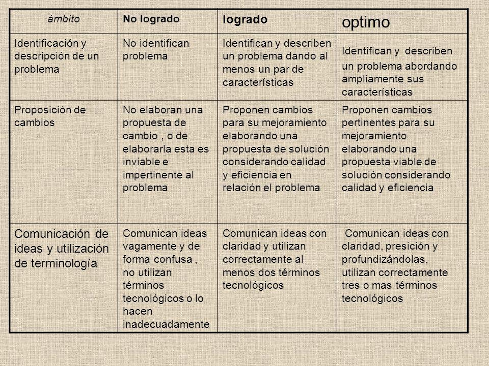 optimo logrado Comunicación de ideas y utilización de terminología