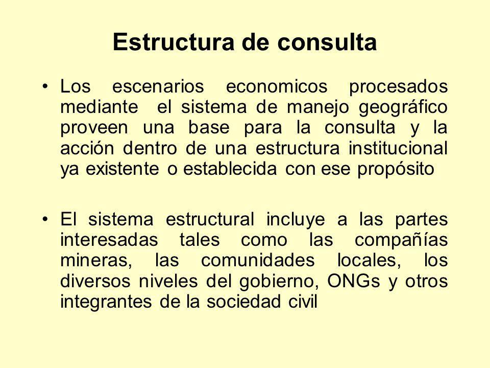 Estructura de consulta