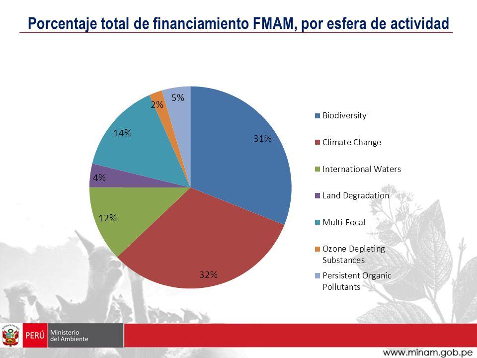 Porcentaje total de financiamiento FMAM, por esfera de actividad