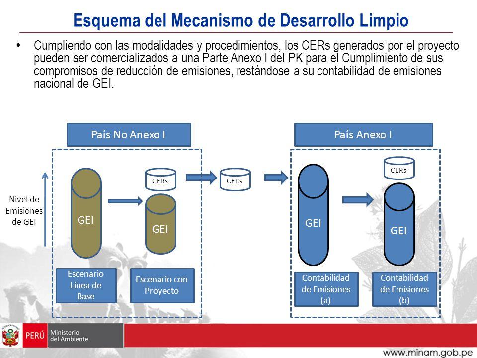 Esquema del Mecanismo de Desarrollo Limpio