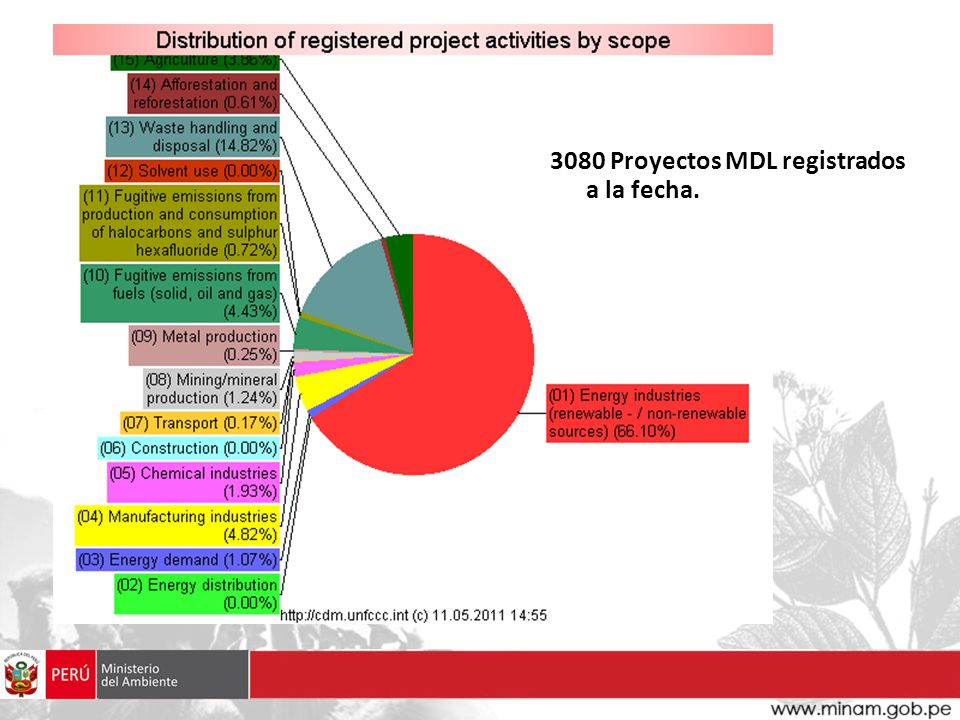 3080 Proyectos MDL registrados a la fecha.