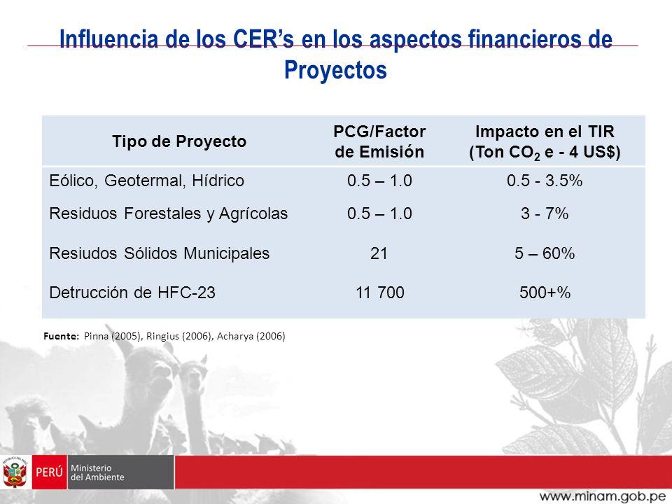 Influencia de los CER's en los aspectos financieros de Proyectos
