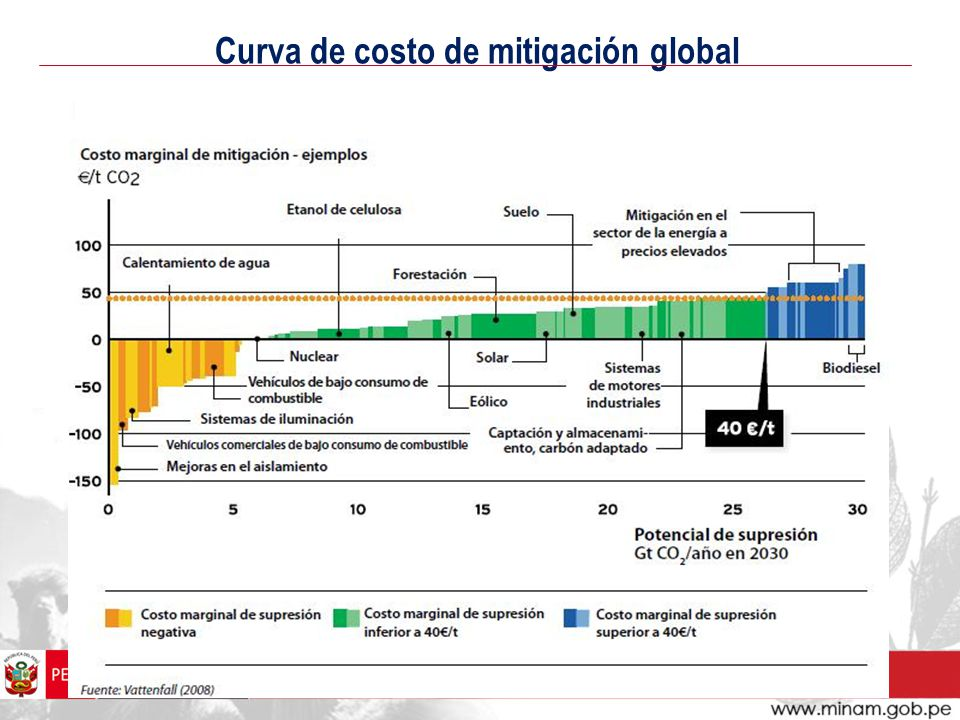 Curva de costo de mitigación global